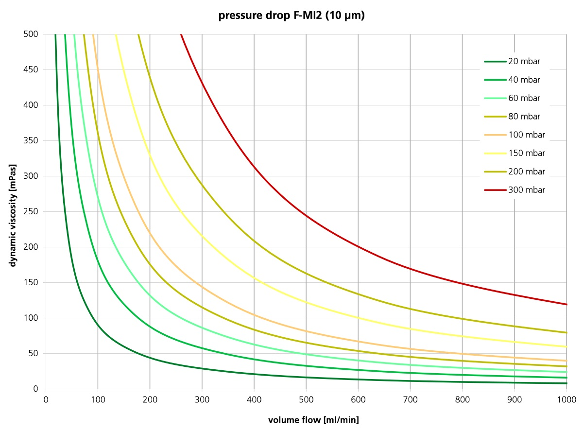 Filter characteristics for filter fineness 10 µm, Filterseries F-MI2 by HNP Mikrosysteme
