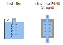 Functional principle Filter series F-MI0 by HNP Mikrosysteme
