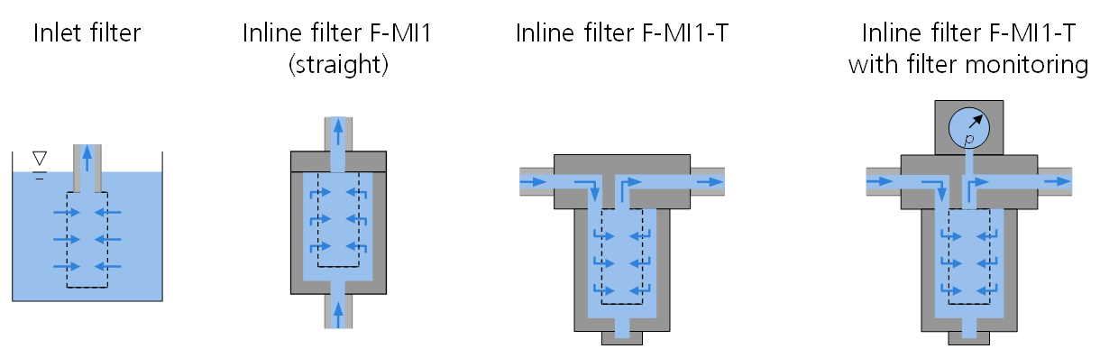 Functional principle filter series F-MI1 HNP Mikrosysteme