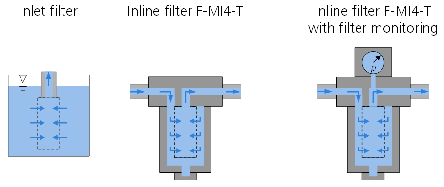Functional principle Filter series F-MI4 by HNP Mikrosysteme